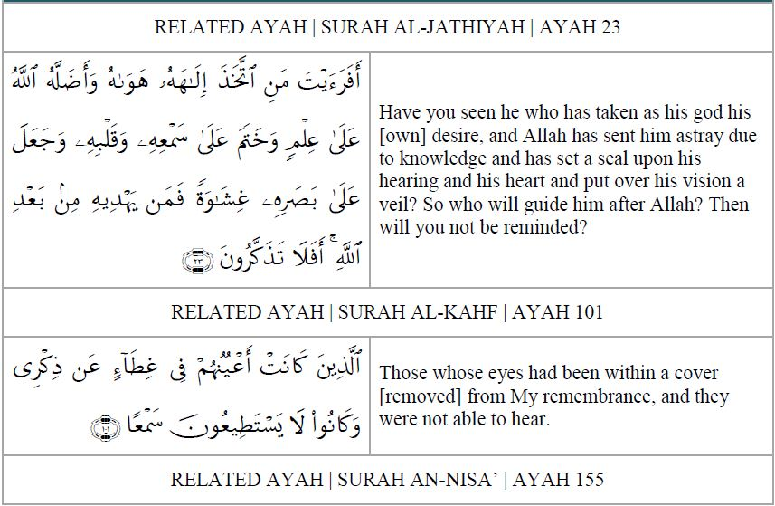 Qur'anic Ayahs Quoted In Tafsir Of Surah Yasin: Ayahs 01